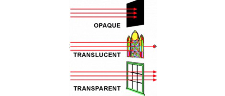 Transparency vs. Opacity